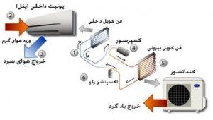 قطعات الکترونیکی موجود در کولر گازی